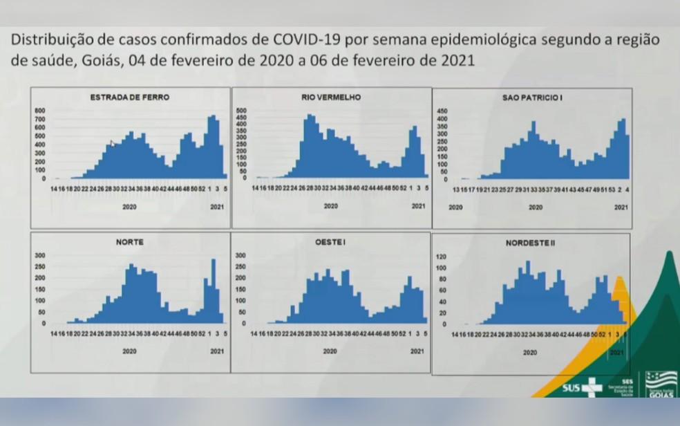 Casos de Covid-19 na segunda onda, em regiões de Goiás — Foto: Reprodução/Facebook
