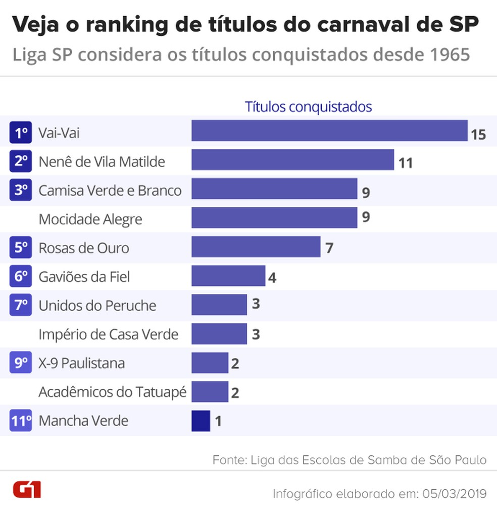 O ranking de títulos do carnaval de SP — Foto: Arte/G1
