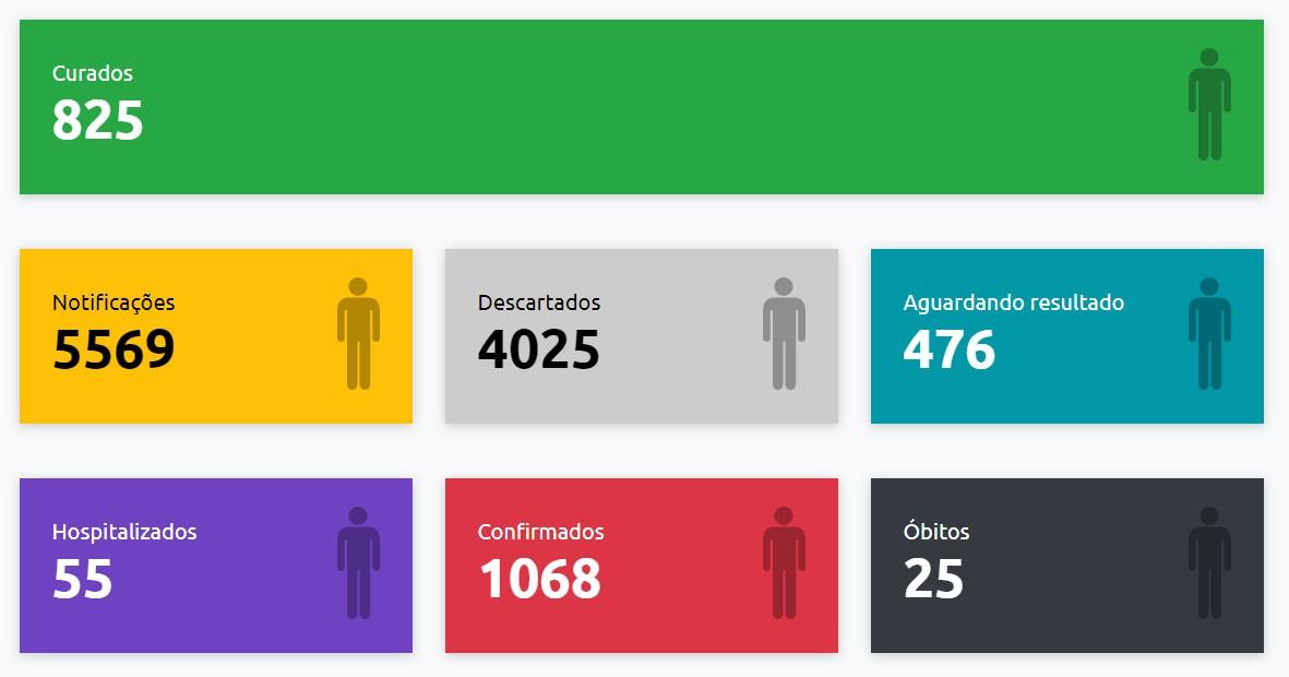 Presidente Prudente registra mais uma morte suspeita e chega a 1.068 casos positivos de Covid-19