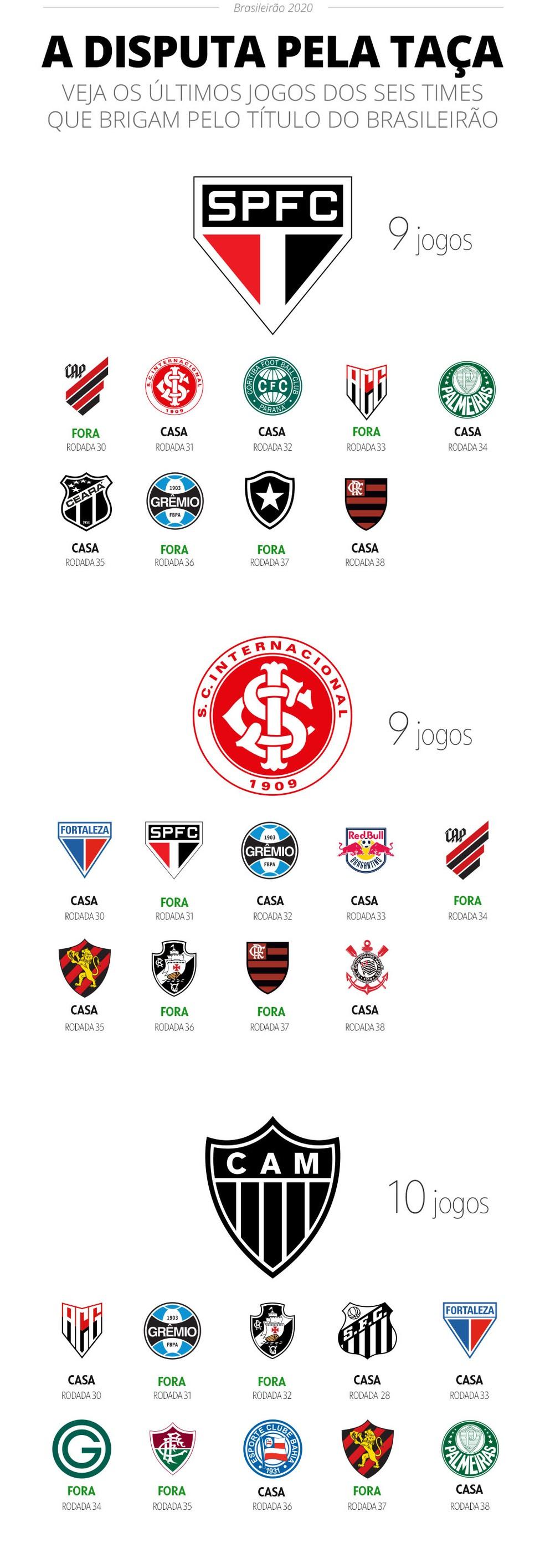 Próximos jogos de São Paulo, Inter e Atlético-MG no Brasileirão — Foto: Infoesporte