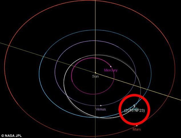 Trajetória do asteroide de acordo com projeção da NASA (Foto: Divulgação/NASA)