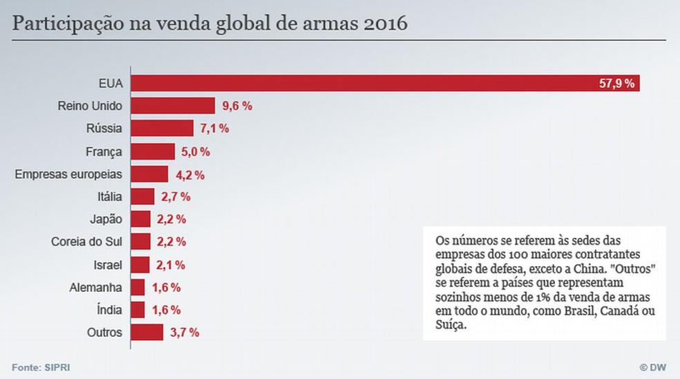 Participação na venda global de armas em 2016 (Foto: DW)