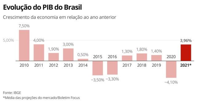 Evolução do PIB do Brasil — Foto: Economia GCO