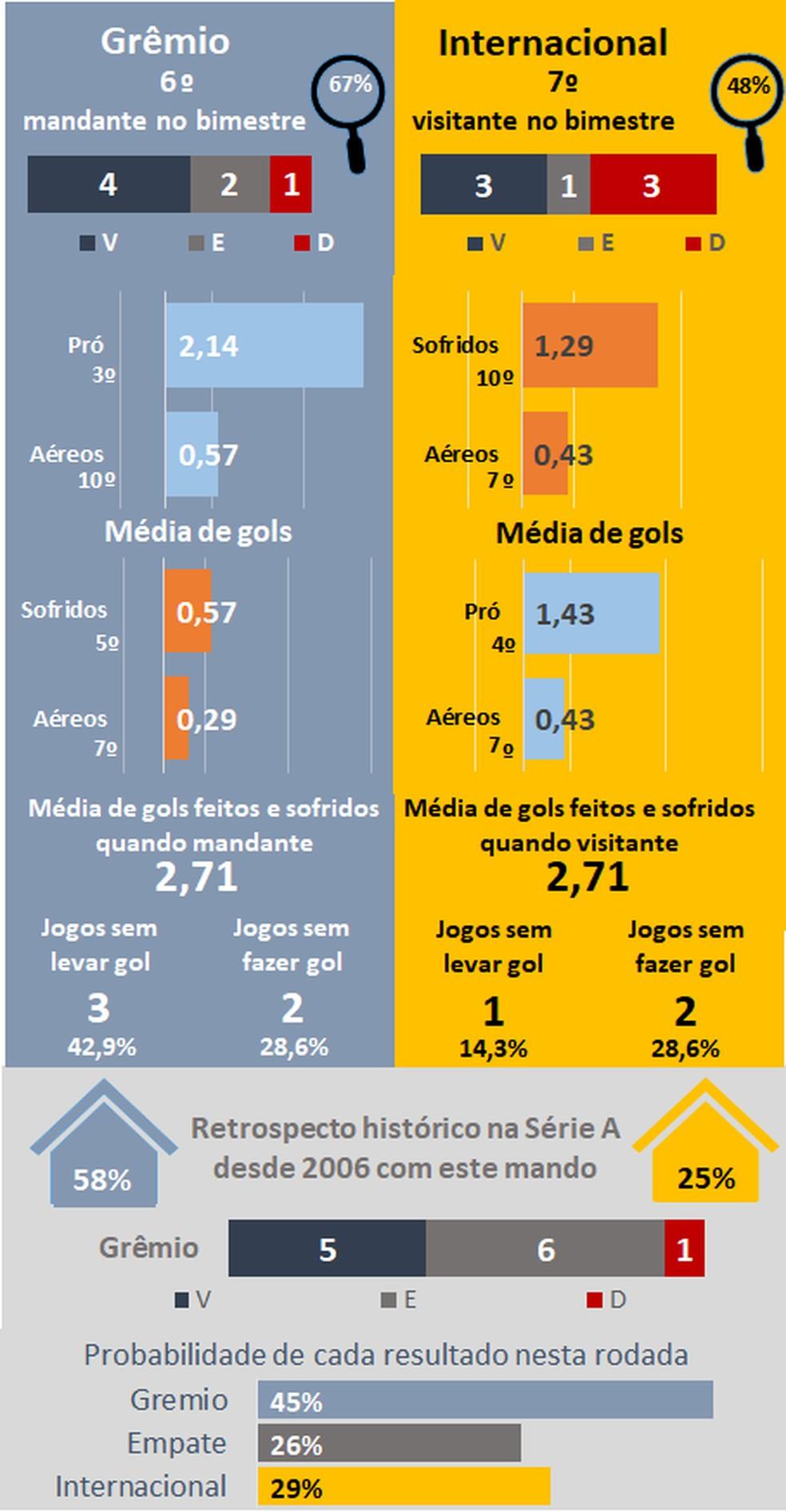 Favoritismos #30 — Foto: Espião Estatístico