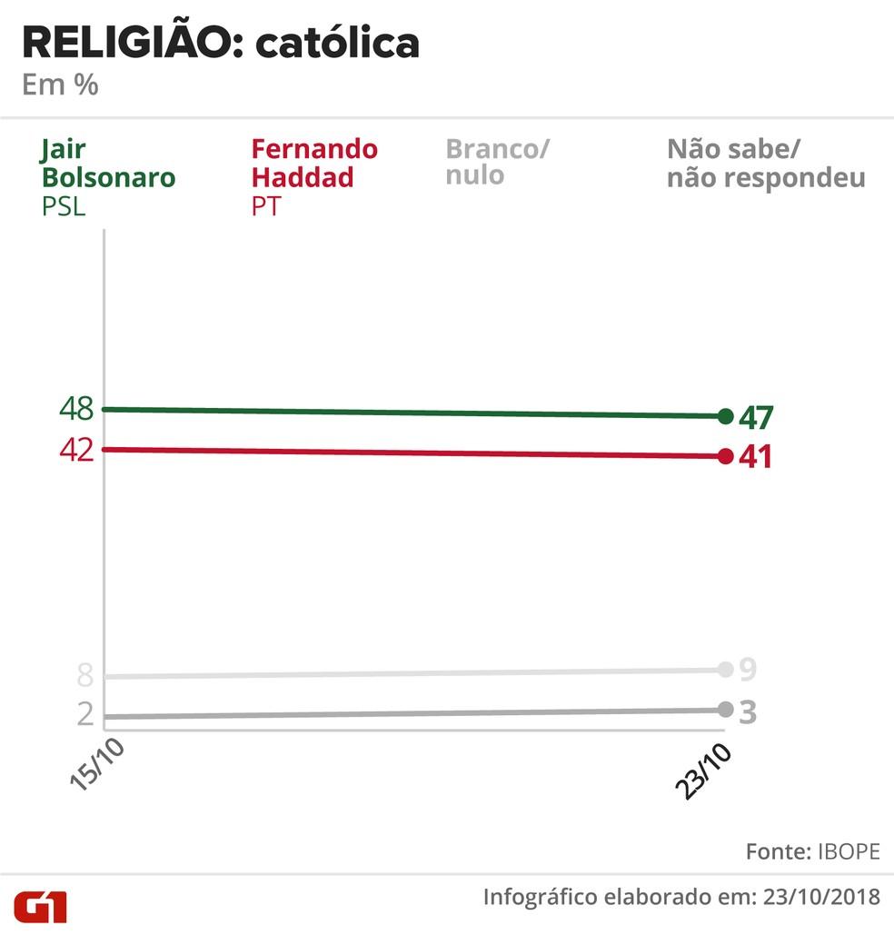 Pesquisa Ibope - 23 de outubro - intenção de voto por segmentos - religião: católica — Foto: Arte/G1