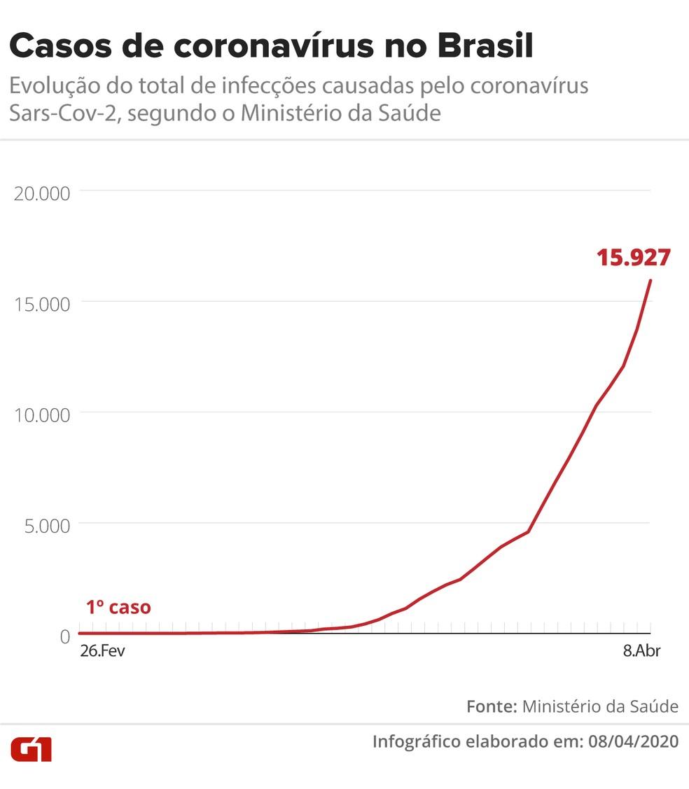Evolução dos casos de coronavírus no Brasil até 08 de abril de 2020 — Foto: Arte/G1 — Foto: Guilherme Pinheiro/ G1