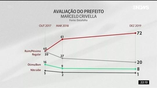 Gestão de Marcelo Crivella é reprovada por 72% da população, aponta pesquisa