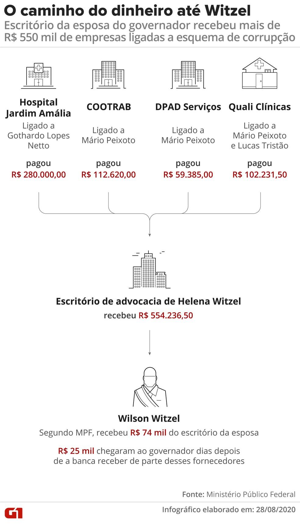O caminho do dinheiro de Witzel, segundo a delação — Foto: Editoria de Arte/G1