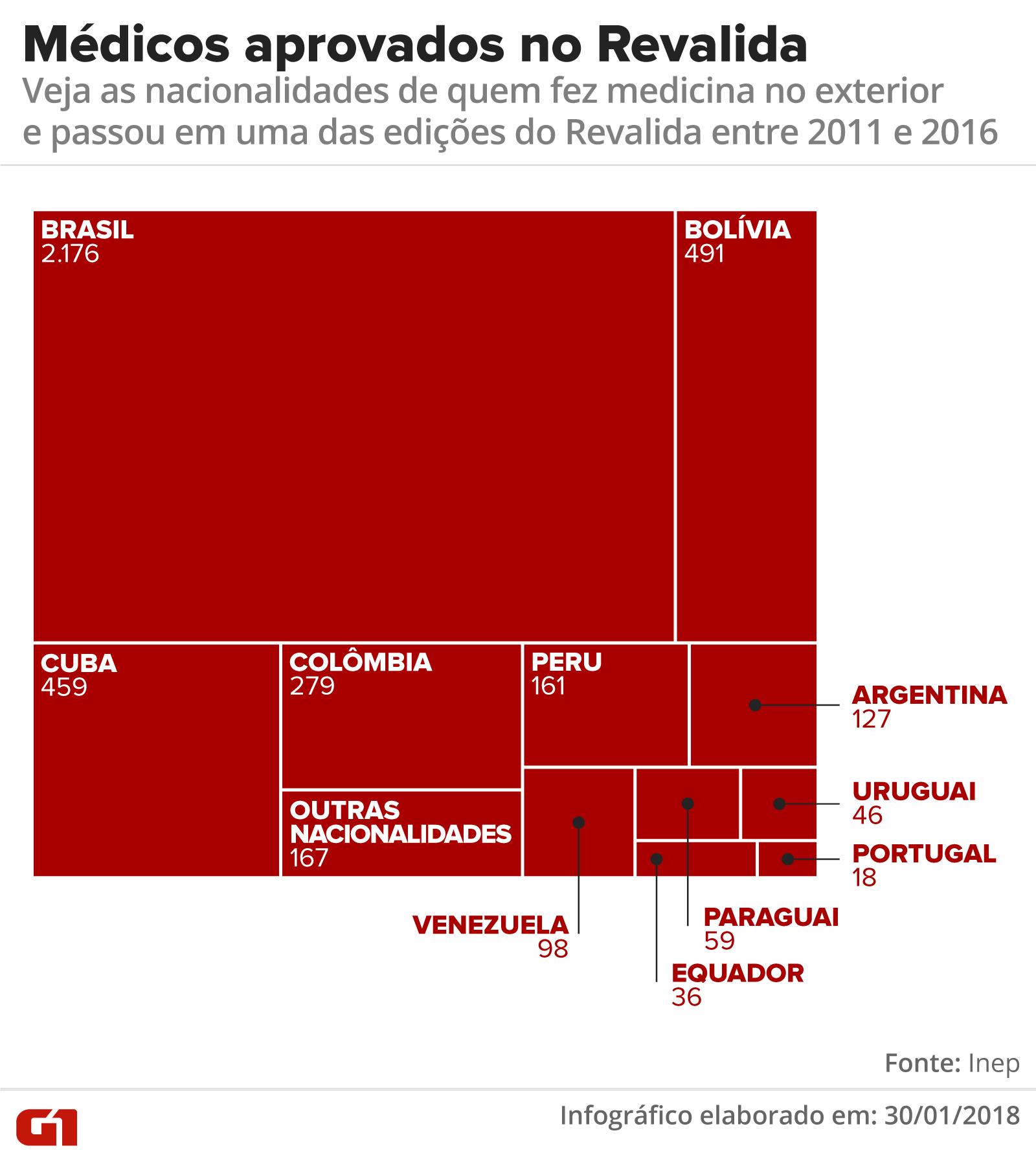 grafico-medicos-aprovados-revalida-nacio