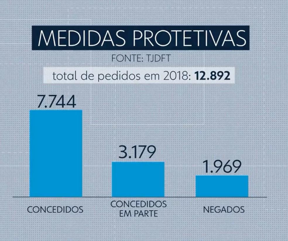 Maioria dos pedidos de medidas protetivas é concedido — Foto: Reprodução/TV Globo