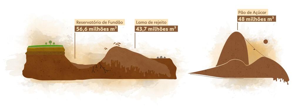 Volume da lama que vazou de Fundão é quase a de um 'Pão de Açúcar'. (Foto: Raquel Cintra/Arte TV Globo)