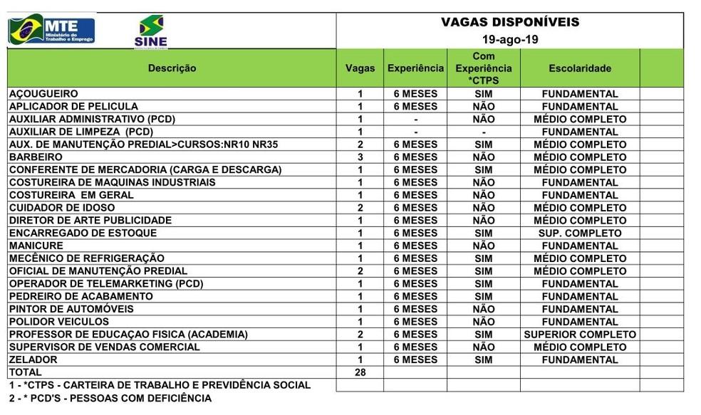 São 28 vagas para esta segunda-feira (19)  — Foto: Divulgação/Sine-AC
