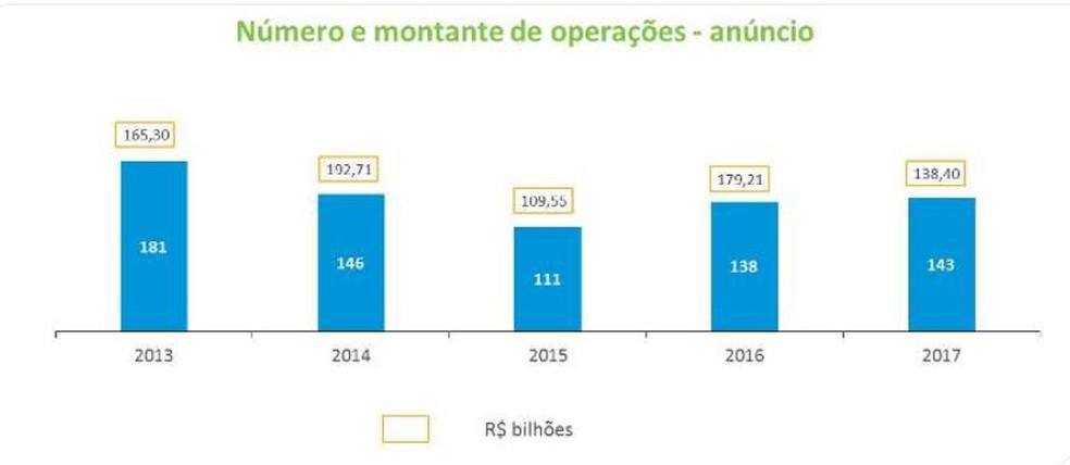Número e volume de anúncios de fusões e aquisições nos últimos anos  (Foto: Divulgação/Anbima)