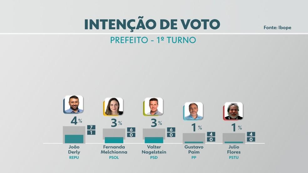 Eleições 2020: intenção de voto para prefeito de Porto Alegre — Foto: Reprodução/RBS TV