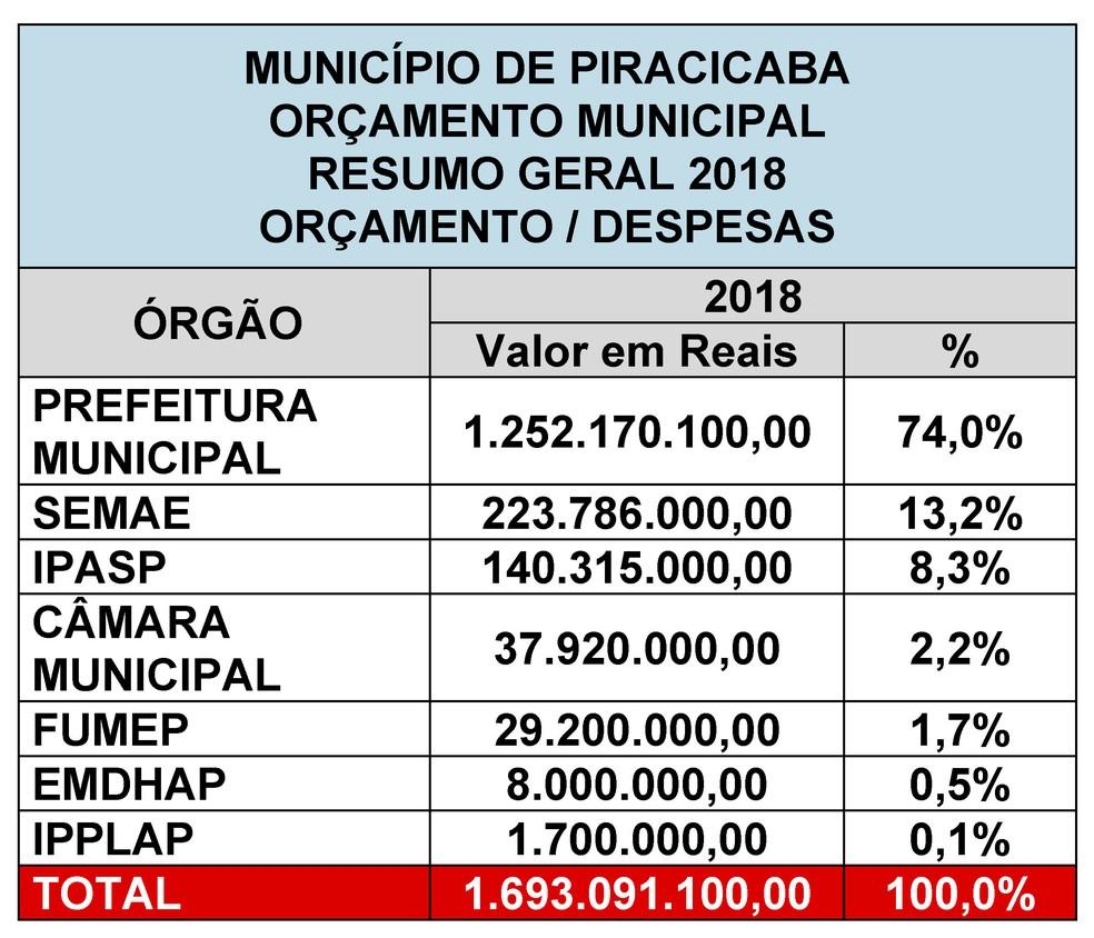 Prefeitura envia à Câmara de Piracicaba projeto da LOA 2018 (Foto: Prefeitura de Piracicaba)