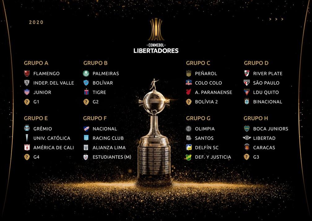 Conmebol Sorteia Confrontos E Grupos Da Libertadores 2020 Brasileiros Podem Ter Clássicos Libertadores Ge
