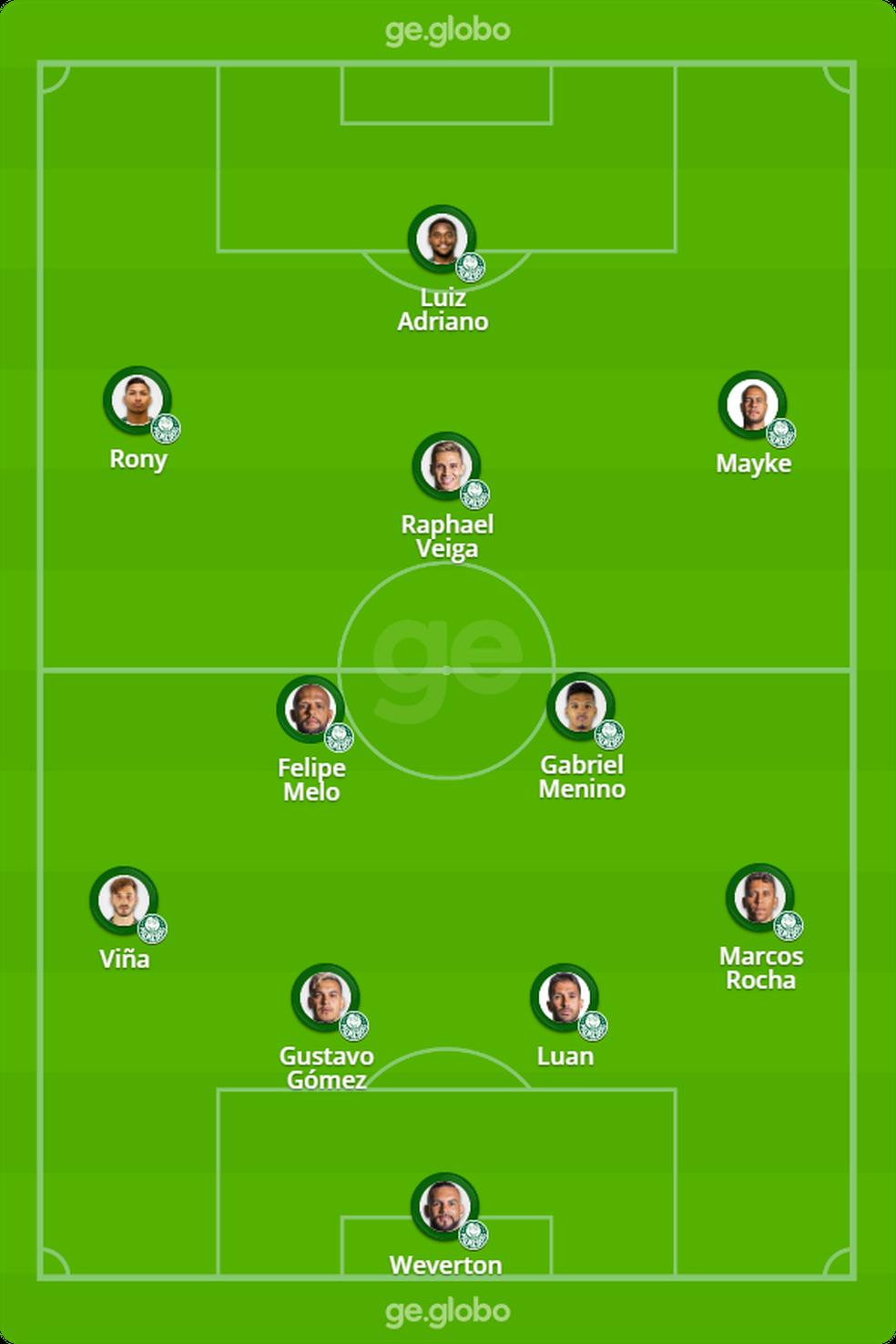 Provável escalação do Palmeiras contra o Grêmio — Foto: ge