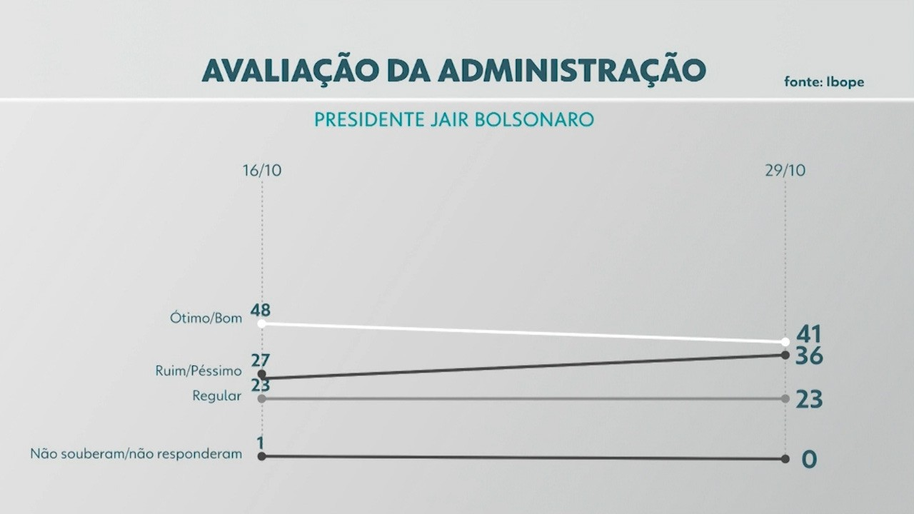 Pesquisa Ibope: veja a avaliação do presidente Jair Bolsonaro