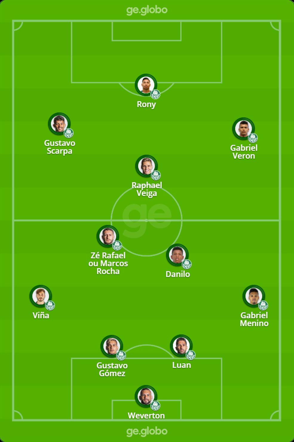 Provável escalação do Palmeiras contra o América-MG — Foto: ge