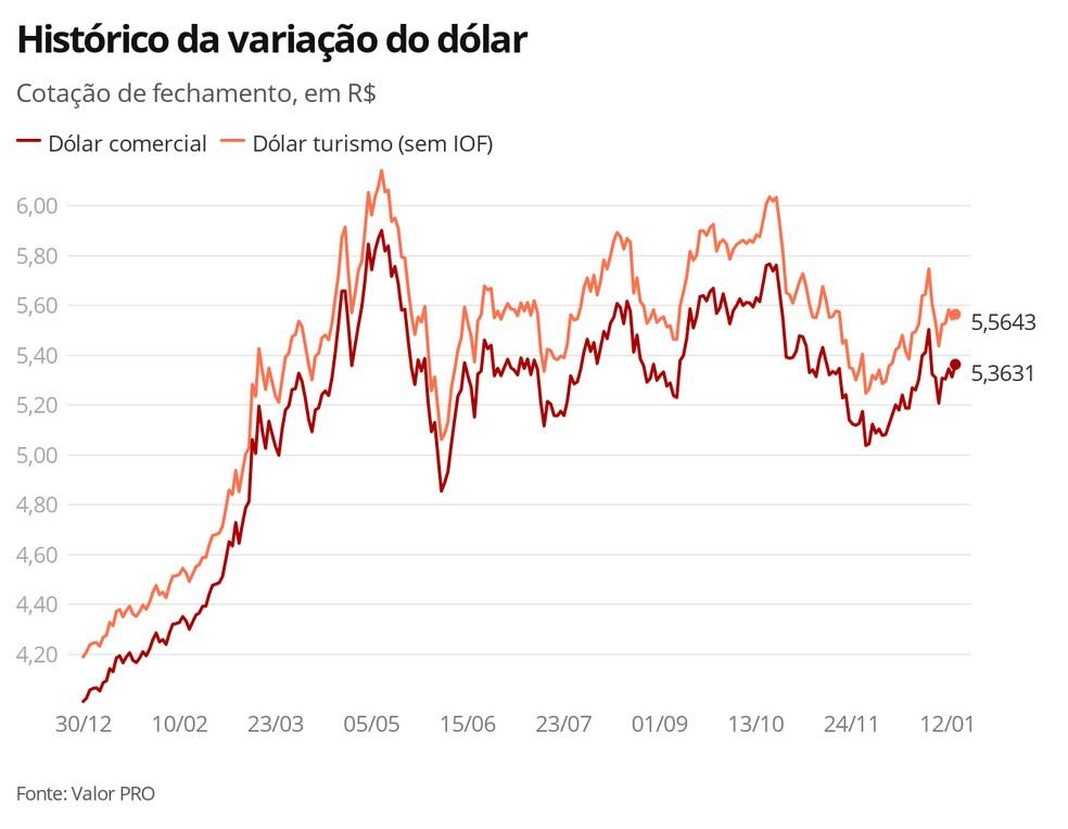 Histórico da variação do dólar — Foto: G1