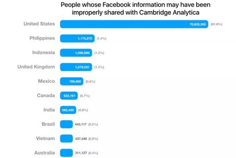 Facebook estima que 87 milhões o nº de usuários tiveram dados explorados pela Cambridge Analytica, 443 mil dos quais no Brasil (Foto: Divulgação)