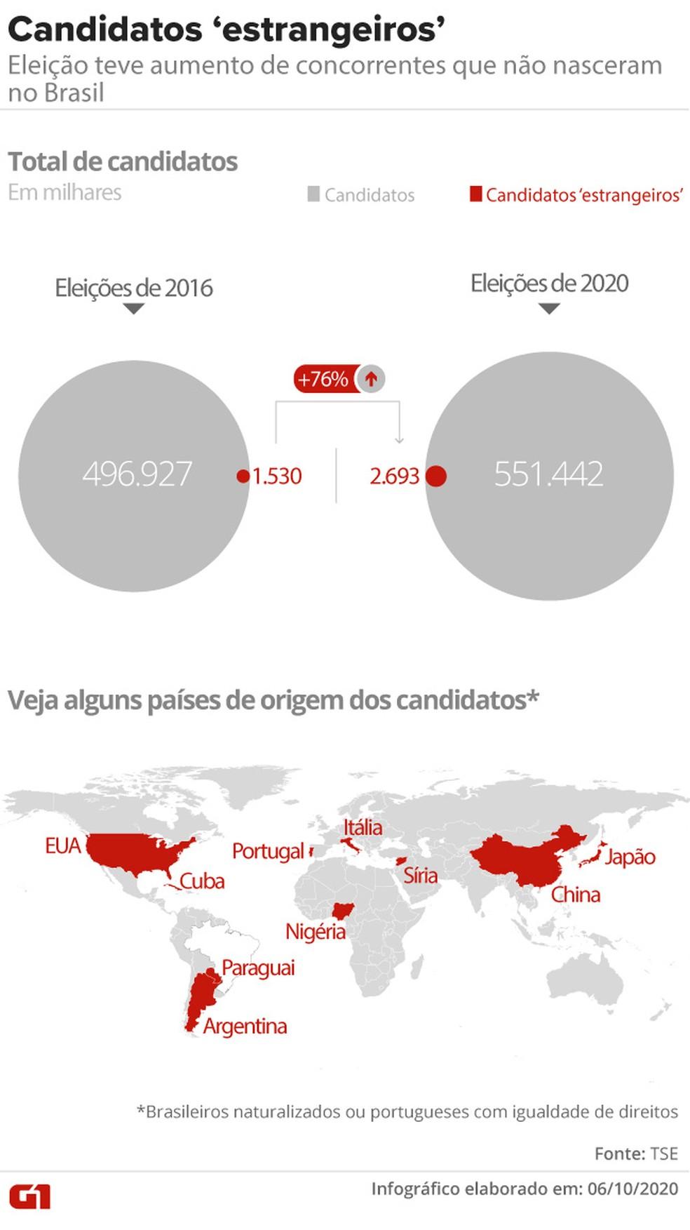 Eleição teve aumento de concorrentes que não nasceram no Brasil — Foto: Aparecido Gonçalves/G1