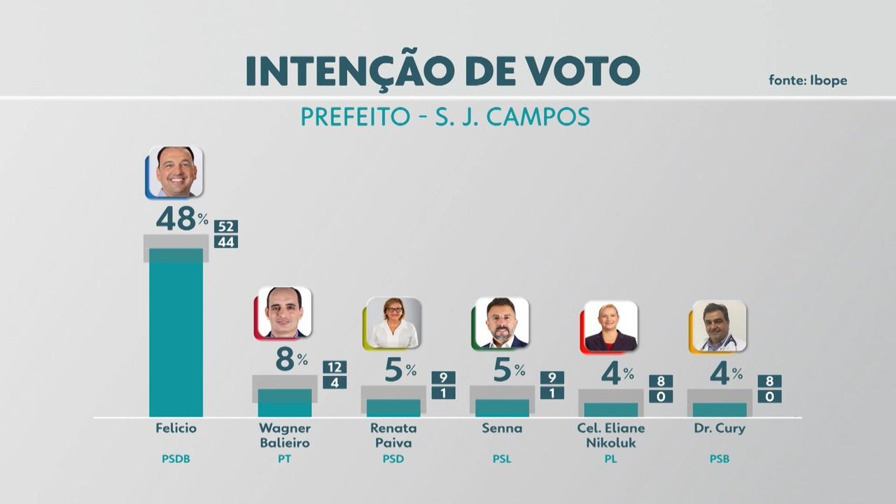 Veja resultado da 1º pesquisa Ibope de intenção de voto a prefeito de São José dos Campos