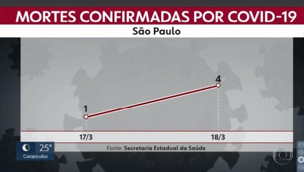 Mortes registradas pelo coronavírus no estado de São Paulo. — Foto: Reprodução/Tv Globo
