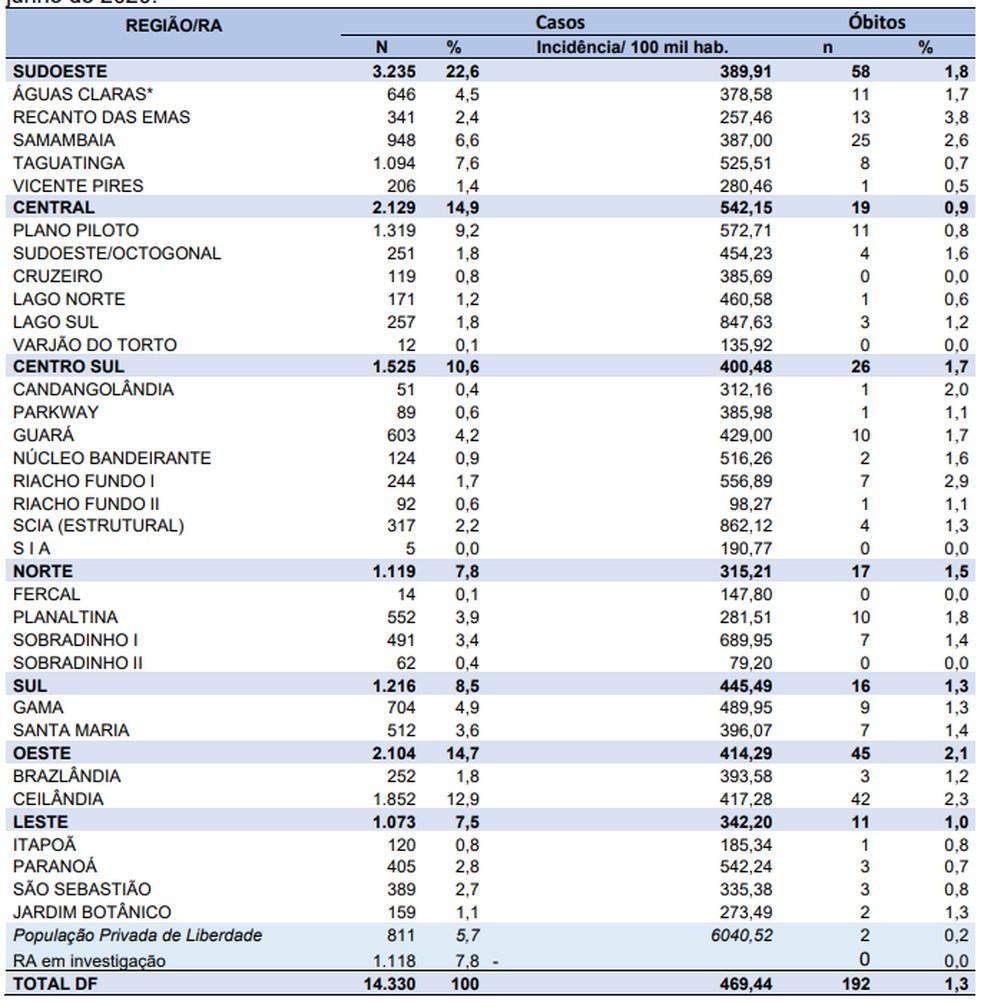 Dados de infecções e óbitos por coronavírus no DF até este sábado (6) — Foto: SES-DF/Divulgação