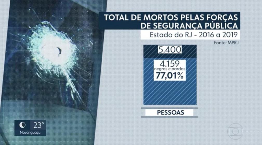 Em quatro anos, 77% dos mortos pelas forças de segurança pública do Rio de Janeiro são negros e pardos  — Foto: Reprodução/TV Globo
