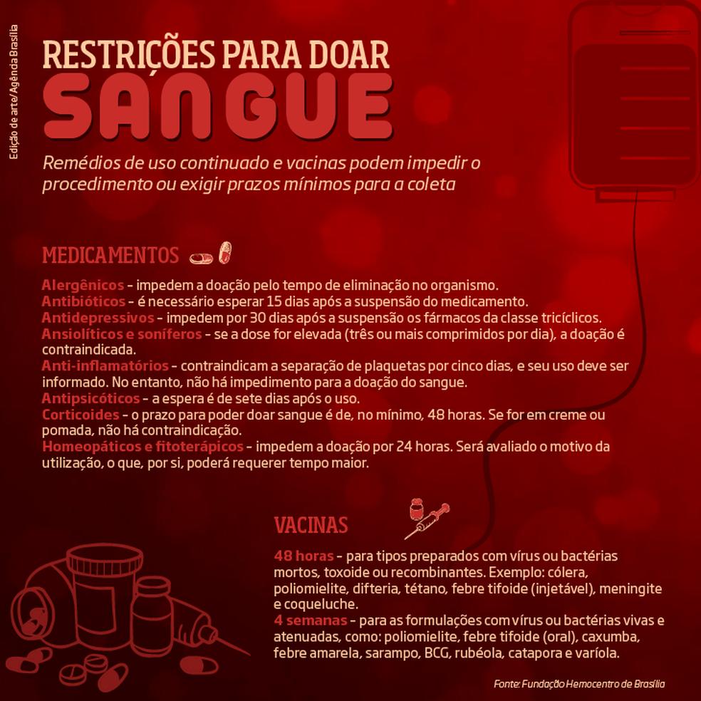 Restrições para doar sangue — Foto: Agência Brasília/Reprodução