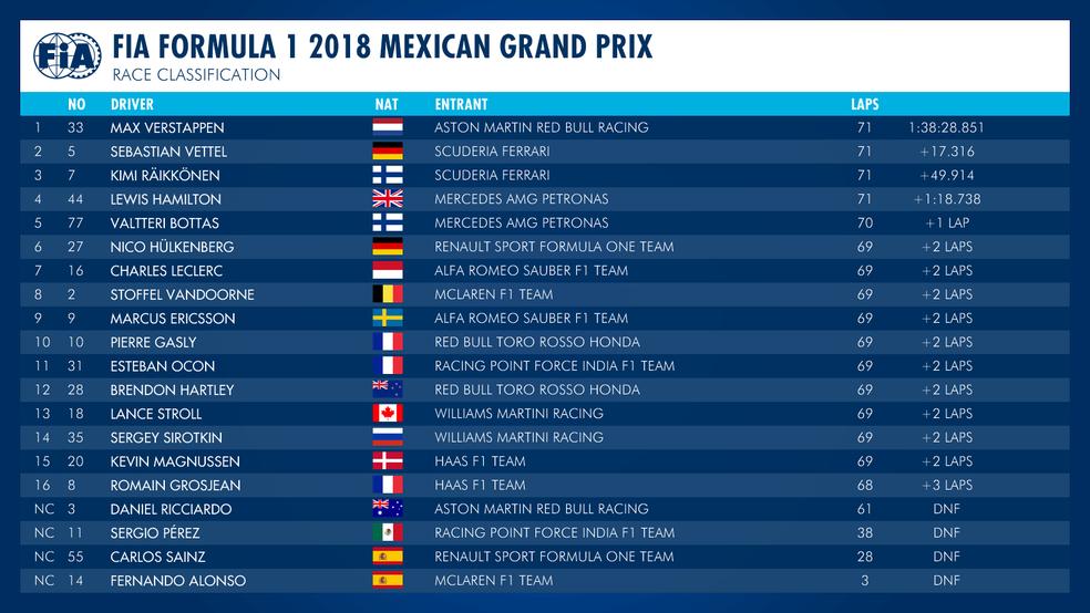 Corrida - GP do México — Foto: Reprodução/Twitter
