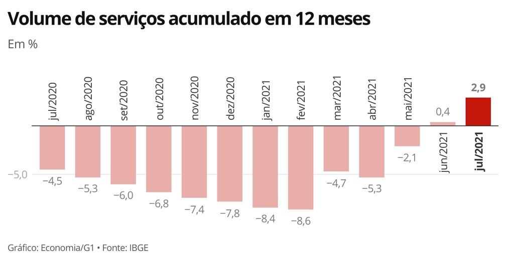 Indicador acumulado em 12 meses teve salto na passagem de junho para julho — Foto: Economia/G1