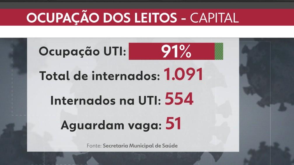 Ocupação de leitos no município do Rio — Foto: Reprodução/TV Globo