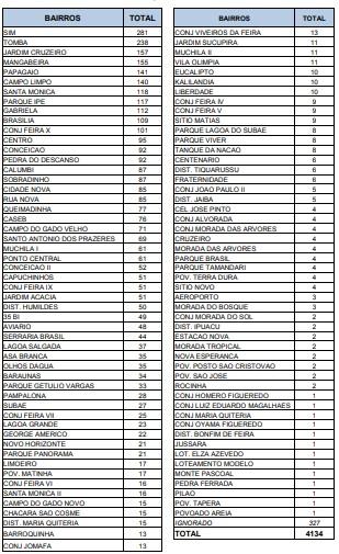 Sim,Tomba e Jardim Cruzeiro lideram número de casos da Covid-19 por bairros em Feira de Santana; confira lista