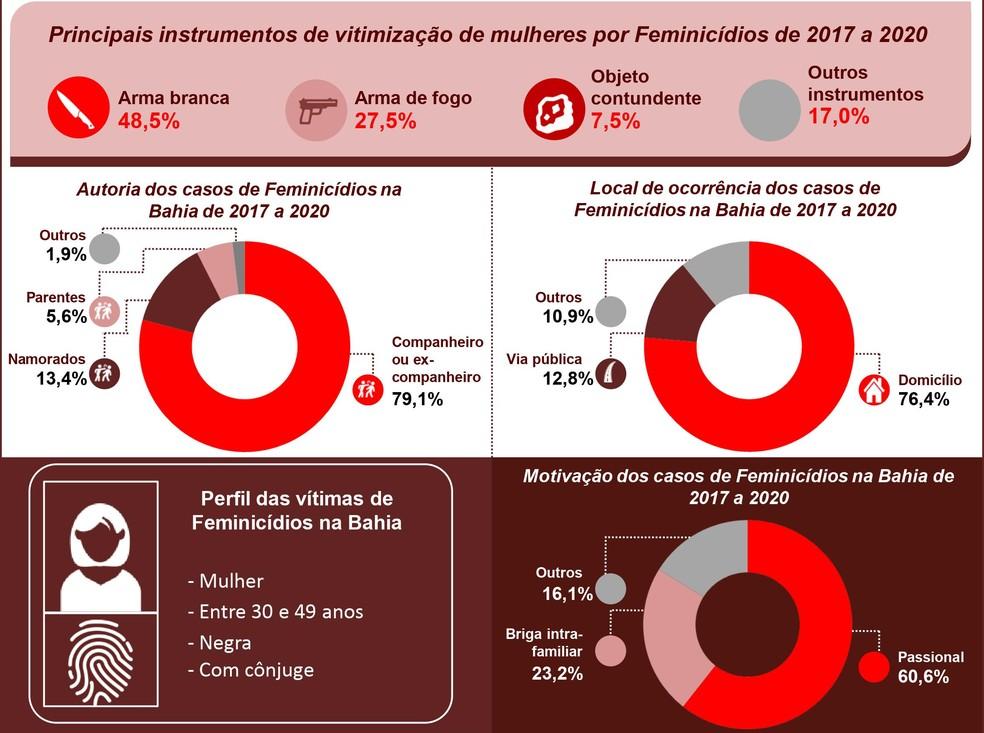 Dados foram divulgados após pesquisa da SEI, contabilizando ocorrências policiais registradas pela SSP-BA — Foto: Divulgação