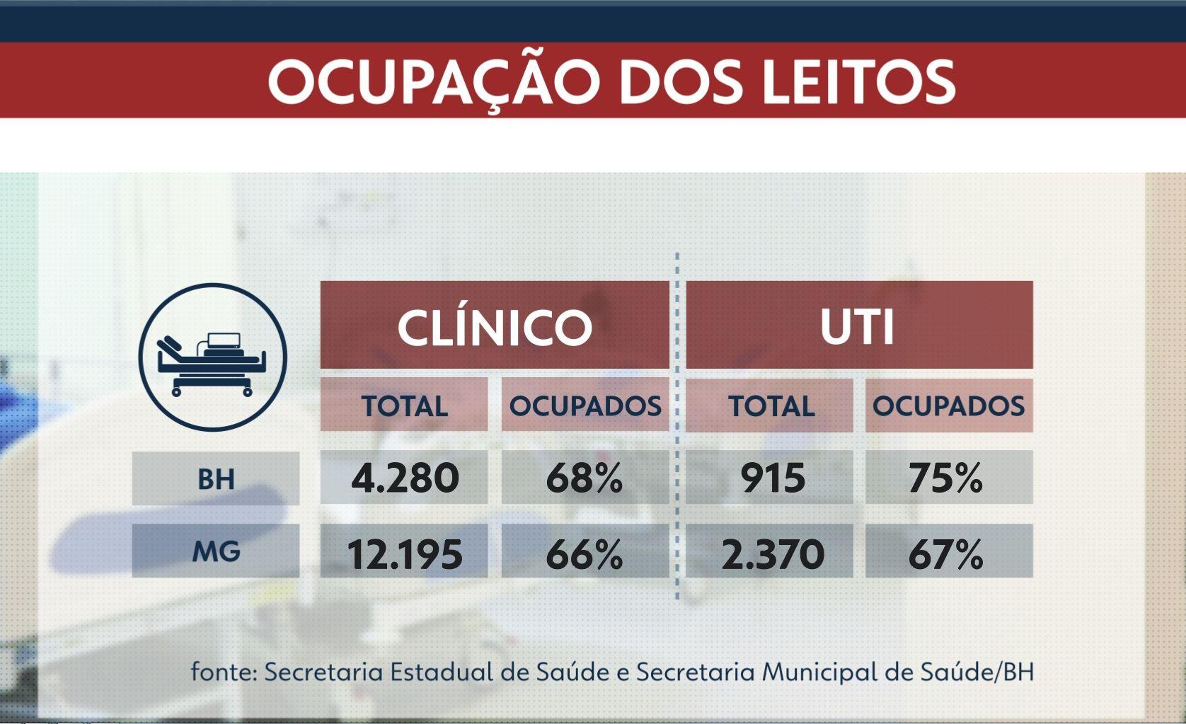 MG perde 57 leitos de UTI em dois dias, mas taxa de ocupação permanece estável, diz Governo