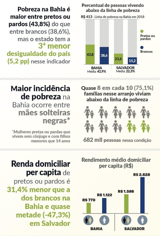 """Dados, referentes a 2018, são do estudo intitulado """"Desigualdades Sociais por Cor ou Raça"""" — Foto: Divulgação/IBGE"""