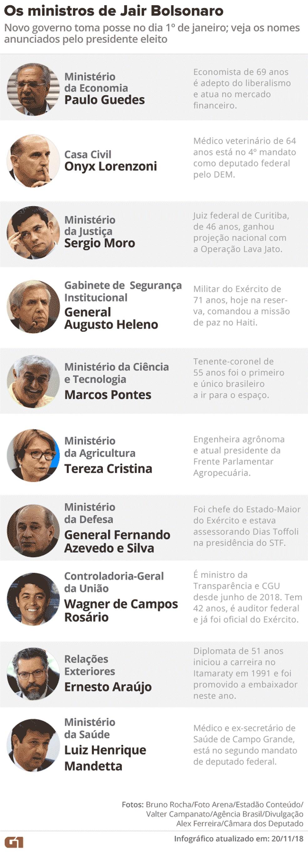 Ministros do governo Jair Bolsonaro — Foto: Editoria de Arte / G1