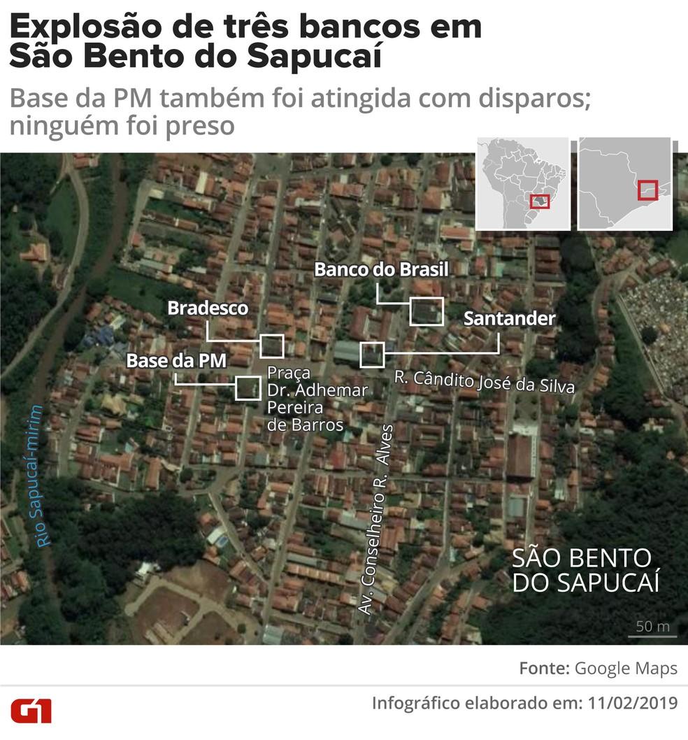 Criminosos explodem três bancos e atacam base da PM em São Bento do Sapucaí, SP — Foto: Infográfico: Karina Almeida