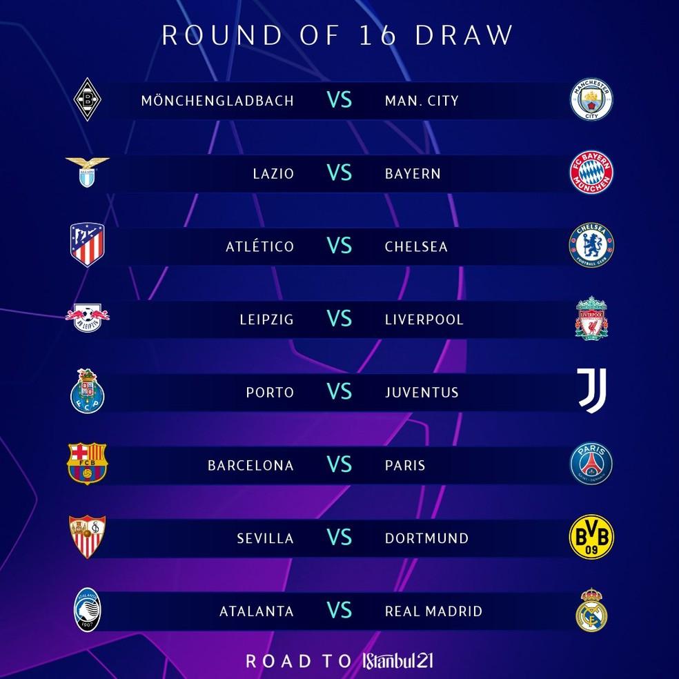 Oitavas de final da Liga dos Campeões 2020/21 — Foto: Reprodução / Twitter