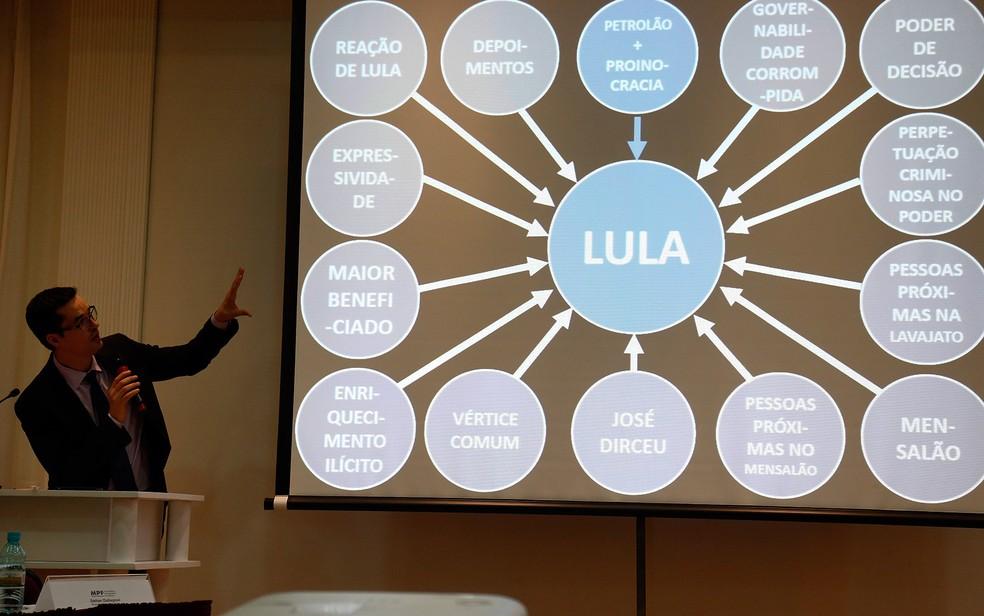 Daltan Dalagnol detalha denúncia contra Lula na Lava Jato — Foto: Rodolfo Buhrer/FotoArena/Estadão Conteúdo