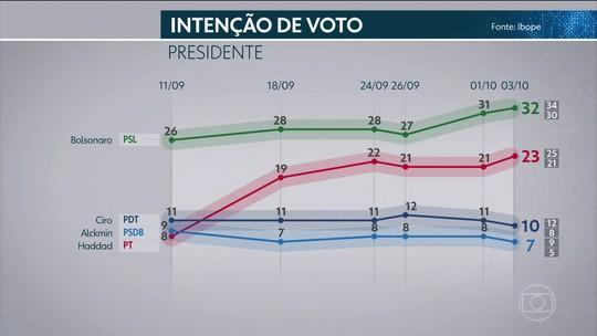 Ibope divulga nova pesquisa para intenção de voto para presidência