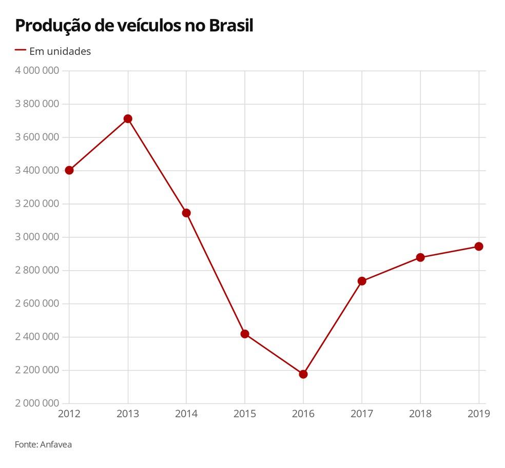 Produção de veículos no Brasil — Foto: G1 Carros