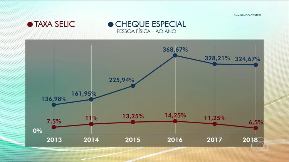 Comparação da taxa Selic com os juros do cheque especial. (Fonte: Banco Central)