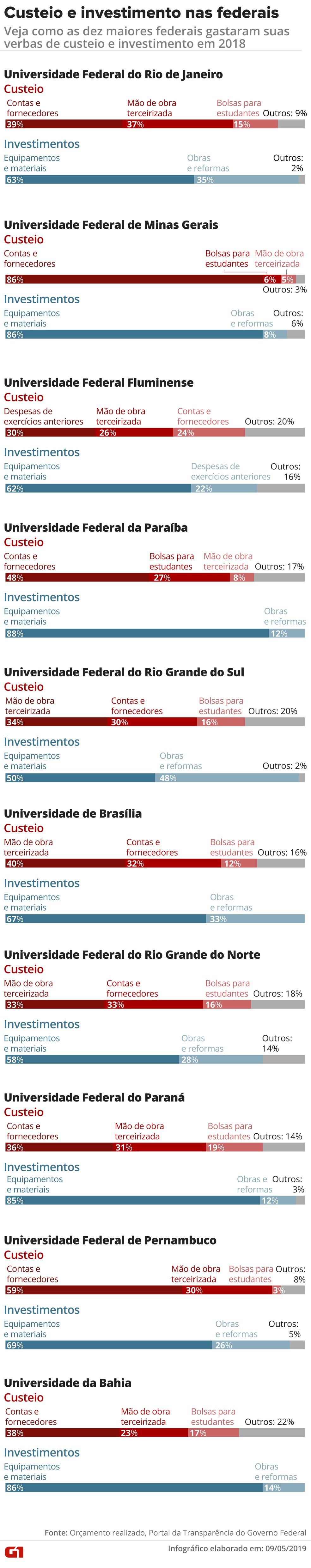 Despesas de manutenção e compra de materiais representam boa parte dos gastos em custeio e investimento — Foto: Rodrigo Cunha/G1