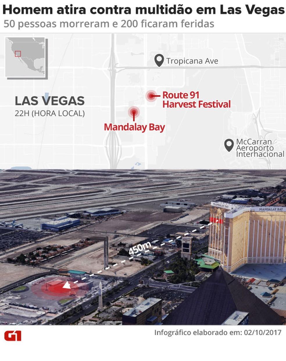 Homem abriu fogo contra multidão que participava de festival em Las Vegas, nos EUA  (Foto: Arte/G1)