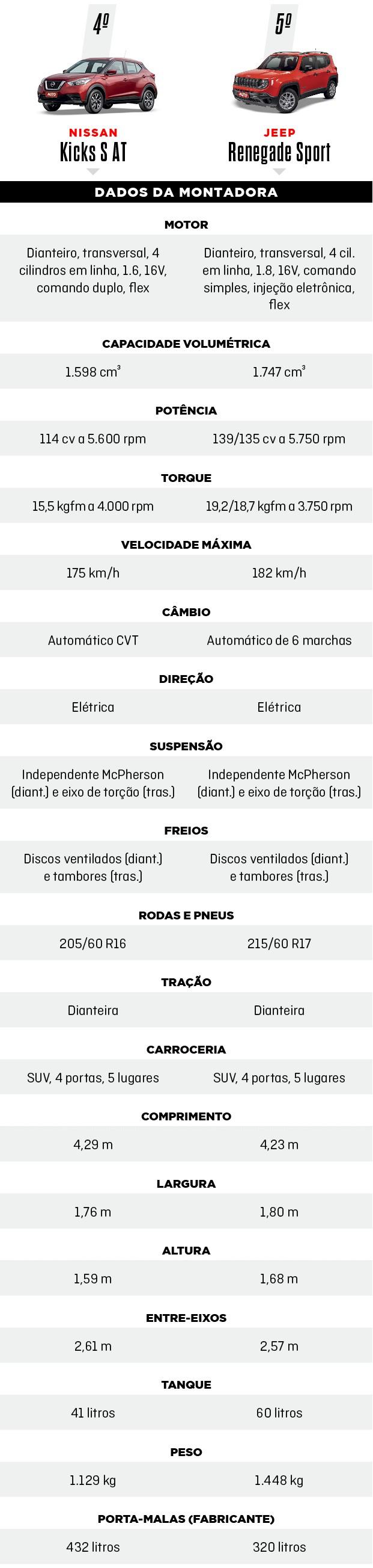 Comparativo: O novo Renault Duster encara seu rival histórico Ford Ecosport, além dos três modelos mais vendidos: Renegade, Creta e Kicks (Foto: Divulgação)