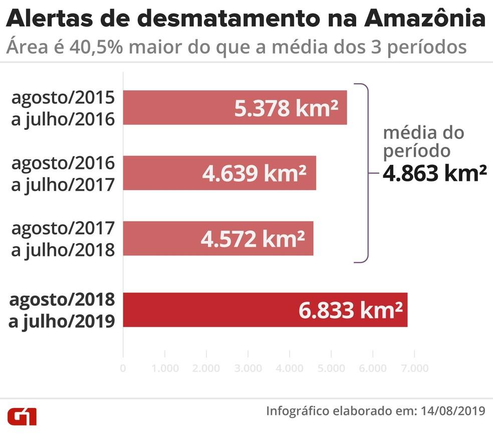Alertas de desmatamento na Amazônia — Foto: Rodrigo Sanchez/Infografia/G1