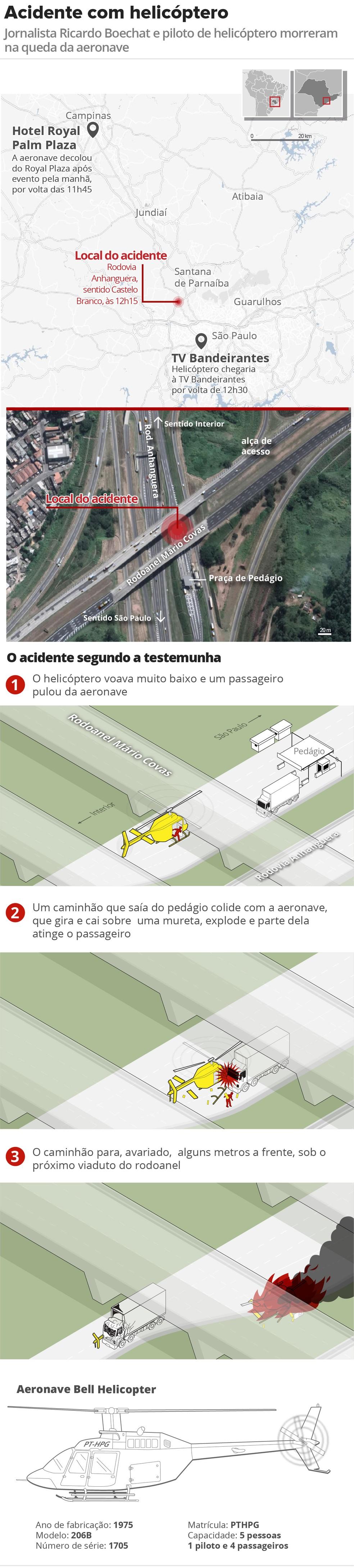 Veja como foi o acidente com o helicóptero que matou Boechat, segundo testemunha — Foto: Alexandre Mauro/Editoria de Arte/G1